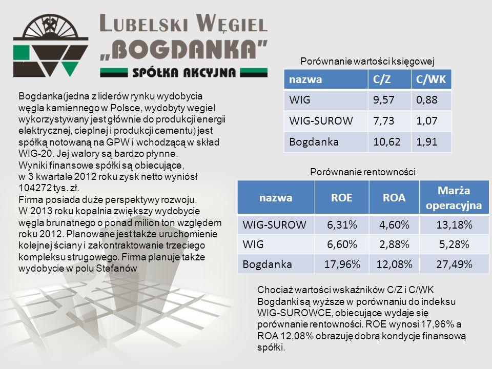 Bogdanka(jedna z liderów rynku wydobycia węgla kamiennego w Polsce, wydobyty węgiel wykorzystywany jest głównie do produkcji energii elektrycznej, cieplnej i produkcji cementu) jest spółką notowaną na GPW i wchodzącą w skład WIG-20.