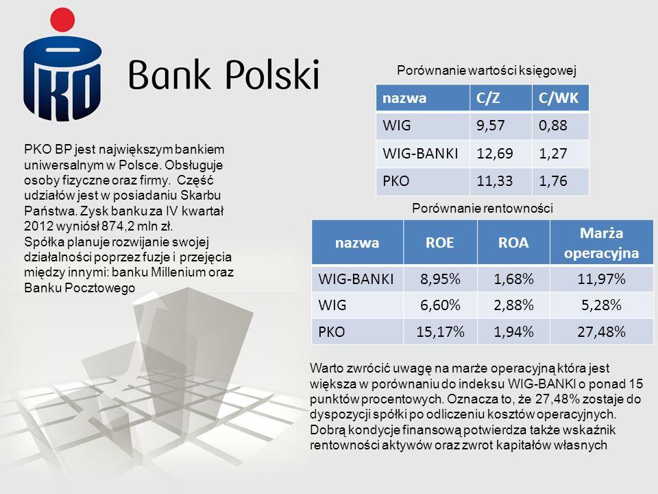 PKO BP jest największym bankiem uniwersalnym w Polsce. Obsługuje osoby fizyczne oraz firmy. Część udziałów jest w posiadaniu Skarbu Państwa. Zysk bank