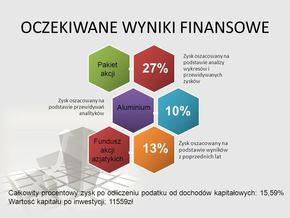 OCZEKIWANE WYNIKI FINANSOWE Zysk oszacowany na podstawie analizy wykresów i przewidywanych zysków Zysk oszacowany na podstawie przewidywań analityków Zysk oszacowany na podstawie wyników z poprzednich lat Pakiet akcji Aluminium Fundusz akcji azjatykich 13% 27% 10% Całkowity procentowy zysk po odliczeniu podatku od dochodów kapitałowych: 15,59% Wartość kapitału po inwestycji: 11559zł