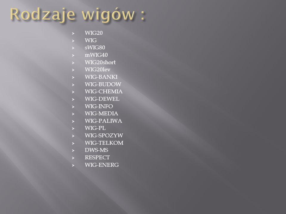 WIG20 WIG sWIG80 mWIG40 WIG20short WIG20lev WIG-BANKI WIG-BUDOW WIG-CHEMIA WIG-DEWEL WIG-INFO WIG-MEDIA WIG-PALIWA WIG-PL WIG-SPOZYW WIG-TELKOM DWS-MS