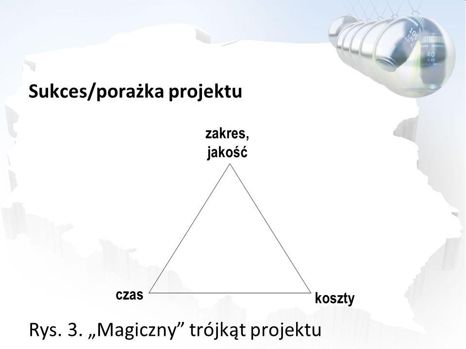 Sukces/porażka projektu Rys. 3. Magiczny trójkąt projektu zakres, jakość czas koszty