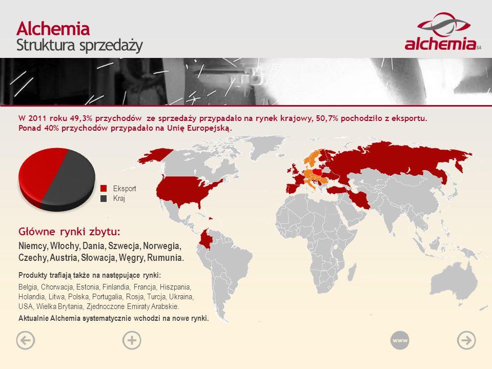 W 2011 roku 49,3% przychodów ze sprzedaży przypadało na rynek krajowy, 50,7% pochodziło z eksportu. Ponad 40% przychodów przypadało na Unię Europejską
