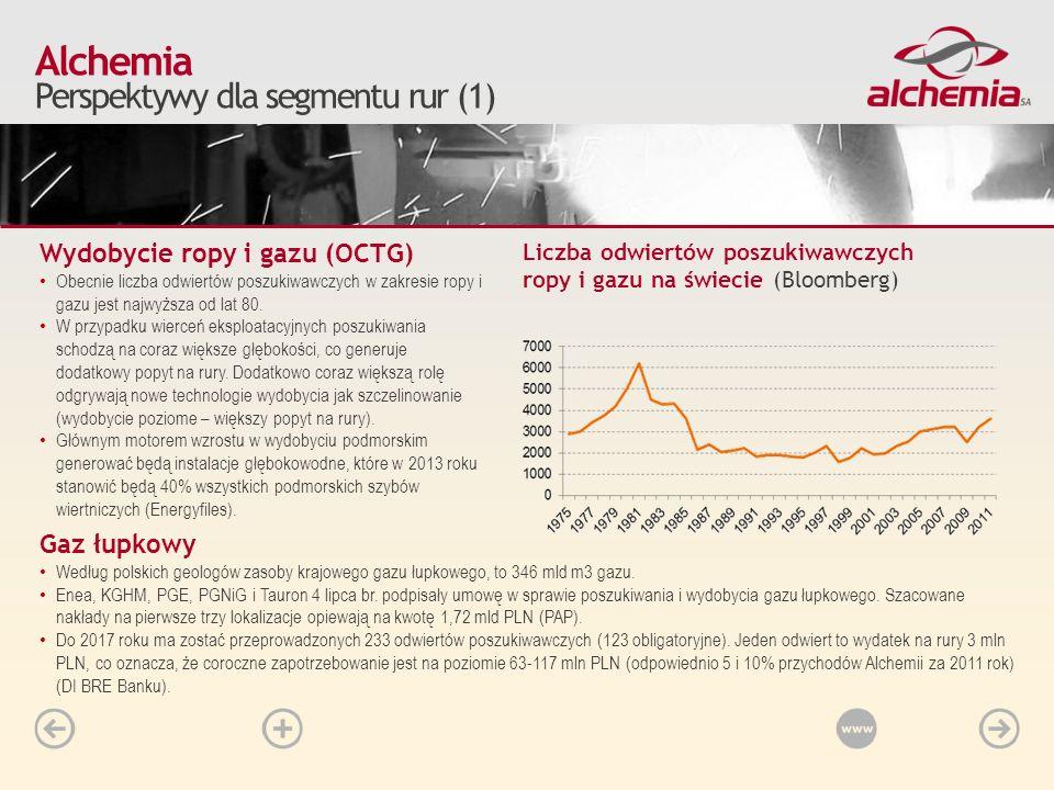 Alchemia Perspektywy dla segmentu rur (1) Wydobycie ropy i gazu (OCTG) Obecnie liczba odwiertów poszukiwawczych w zakresie ropy i gazu jest najwyższa