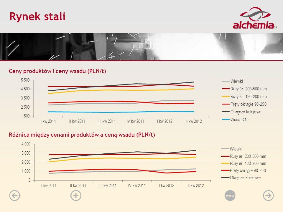 Różnica między cenami produktów a ceną wsadu (PLN/t) Start Historia Grupy Profil Grupy Odbiorcy Grupy Struktura Sprzedaży Perspektywy Wyniki finansowe