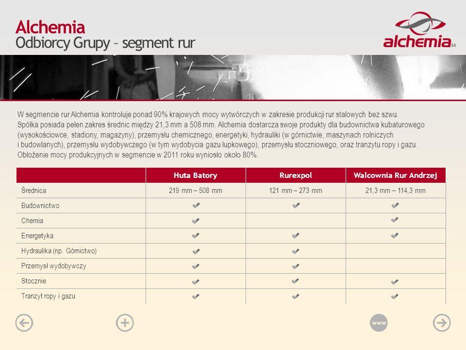 W segmencie rur Alchemia kontroluje ponad 90% krajowych mocy wytwórczych w zakresie produkcji rur stalowych bez szwu. Spółka posiada pełen zakres śred