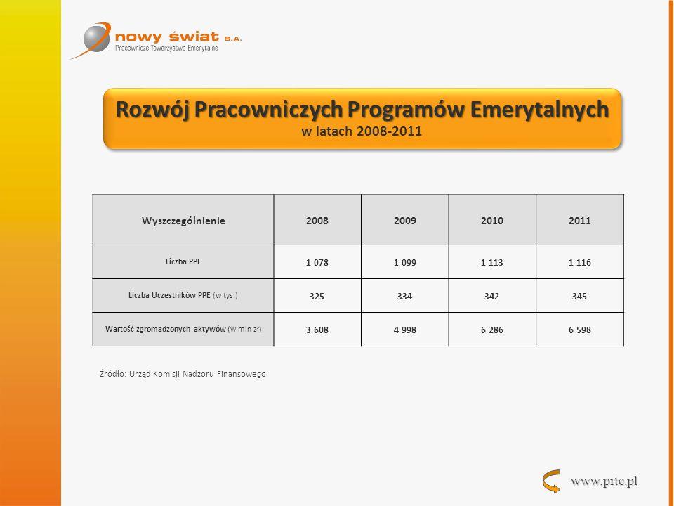 www.prte.pl Rozwój Pracowniczych Programów Emerytalnych w latach 2008-2011 Rozwój Pracowniczych Programów Emerytalnych w latach 2008-2011 Wyszczególni