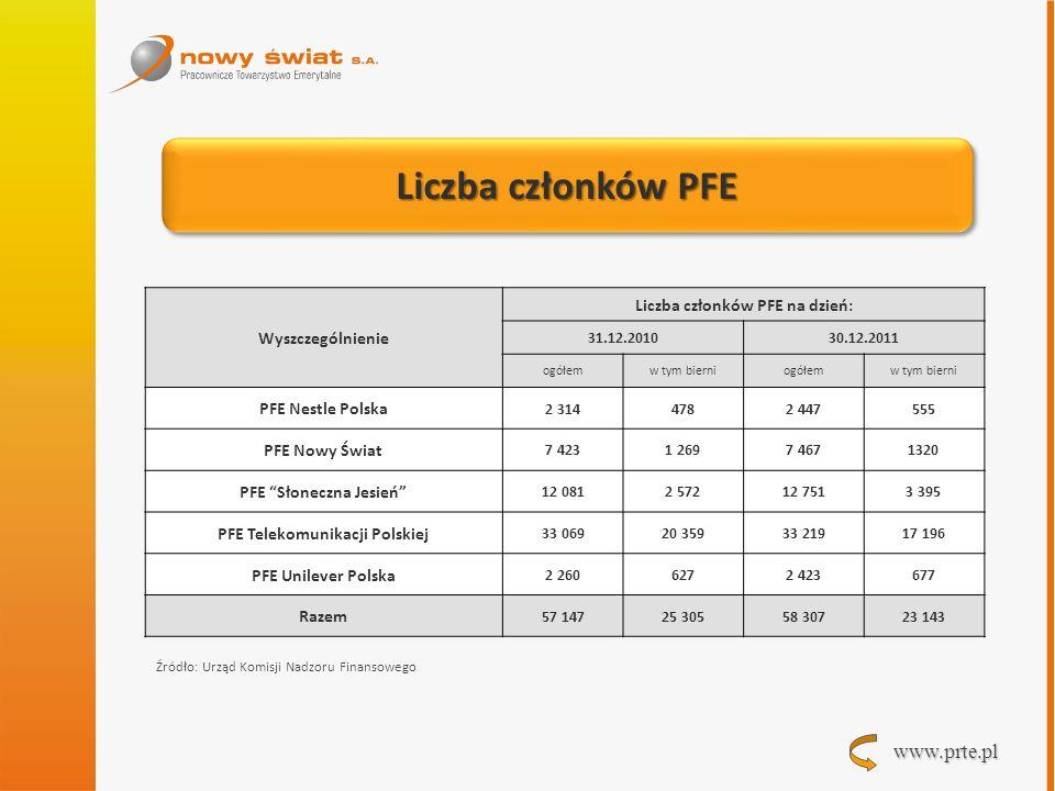 www.prte.pl Liczba członków PFE Wyszczególnienie Liczba członków PFE na dzień: 31.12.201030.12.2011 ogółemw tym bierniogółemw tym bierni PFE Nestle Po