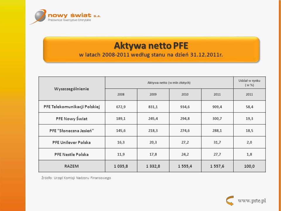 www.prte.pl Aktywa netto PFE w latach 2008-2011 według stanu na dzień 31.12.2011r. Aktywa netto PFE w latach 2008-2011 według stanu na dzień 31.12.201