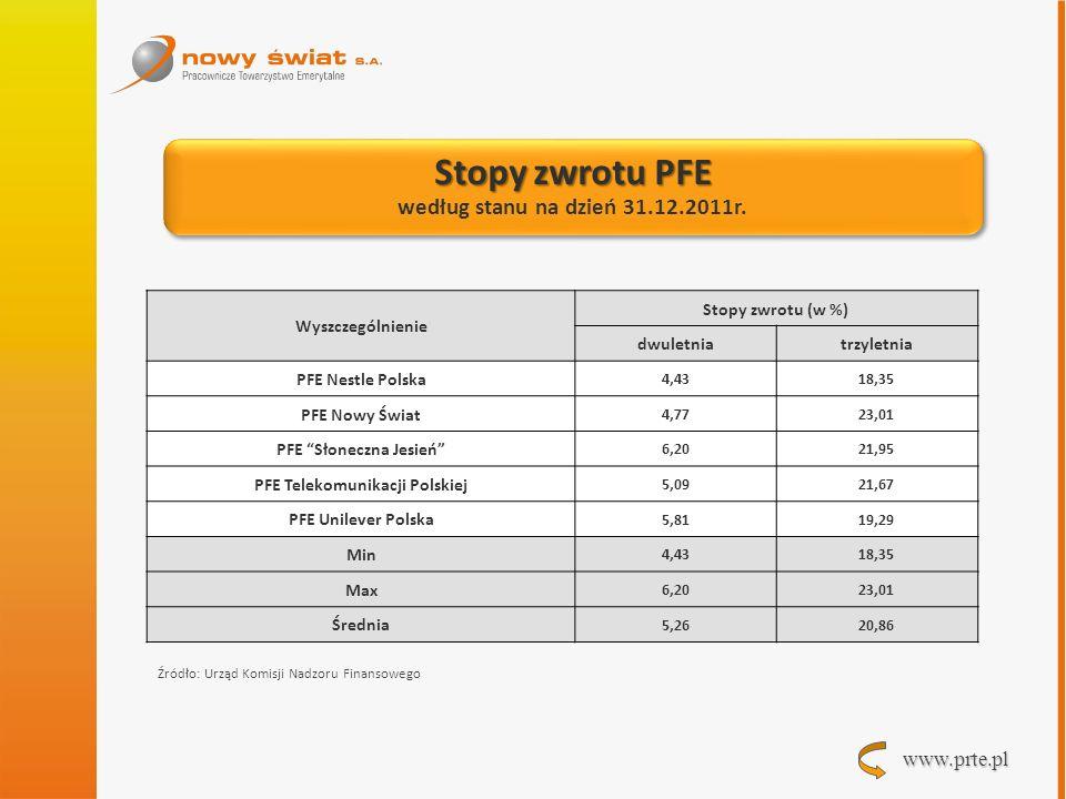 www.prte.pl Wyniki inwestycyjne PFE w latach 2008-2011 Wyniki inwestycyjne PFE w latach 2008-2011 Wyszczególnienie2008200920102011 Średnia stopa zwrotu PFE -11,0314,8210,03-4,34 Najniższa stopa zwrotu PFE -13,8612,749,60-5,20 Najwyższa stopa zwrotu PFE -6,3417,4110,52-3,10 Inflacja 4,23,52,64,3 Zmiana WIG -51,0746,8518,8-20,8 Zmiana WIG20 -48,2133,4714,9-21,9 Źródło: Urząd Komisji Nadzoru Finansowego