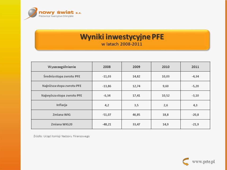 www.prte.pl Wyniki inwestycyjne PFE w latach 2008-2011 Wyniki inwestycyjne PFE w latach 2008-2011 Wyszczególnienie2008200920102011 Średnia stopa zwrot