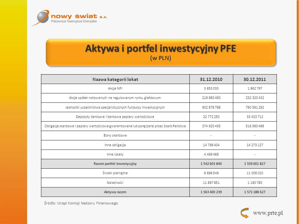 www.prte.pl Aktywa i portfel inwestycyjny PFE (w PLN) Aktywa i portfel inwestycyjny PFE (w PLN) Nazwa kategorii lokat31.12.201030.12.2011 Akcje NFI 3