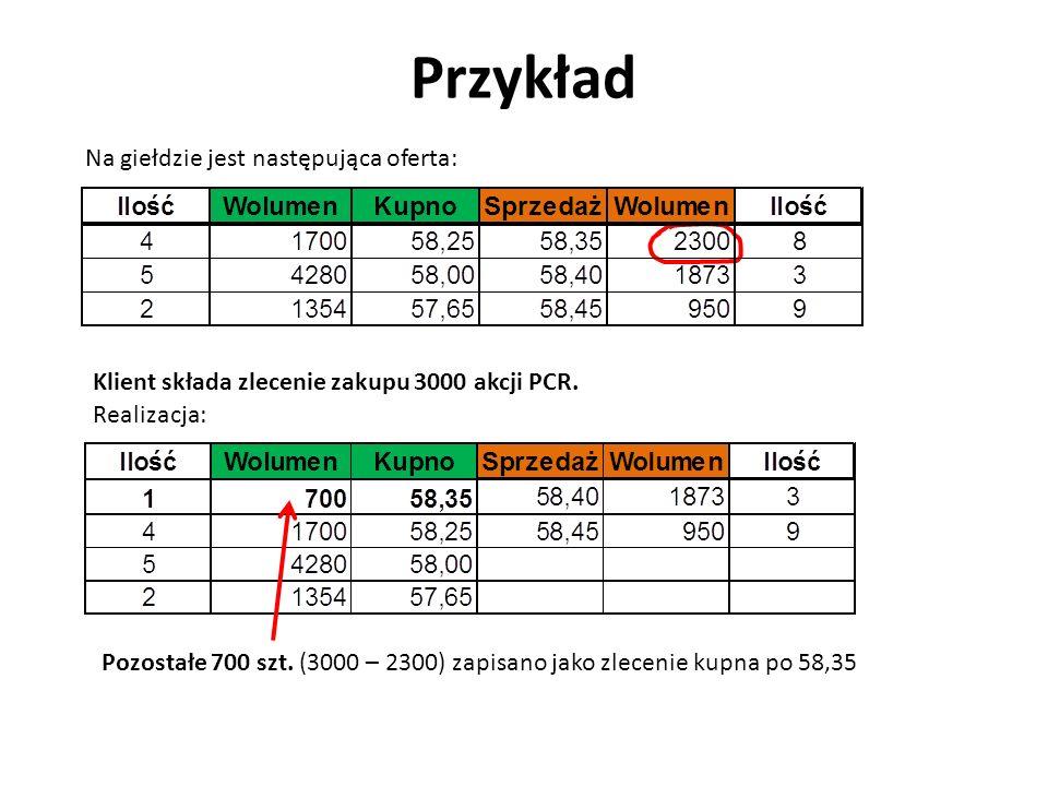 Przykład Na giełdzie jest następująca oferta: Klient składa zlecenie zakupu 3000 akcji PCR.