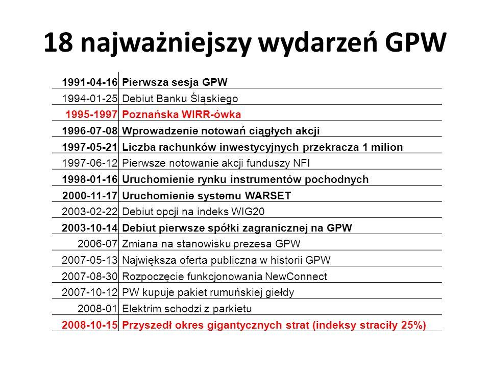 18 najważniejszy wydarzeń GPW 1991-04-16 Pierwsza sesja GPW 1994-01-25 Debiut Banku Śląskiego 1995-1997 Poznańska WIRR-ówka 1996-07-08 Wprowadzenie notowań ciągłych akcji 1997-05-21 Liczba rachunków inwestycyjnych przekracza 1 milion 1997-06-12 Pierwsze notowanie akcji funduszy NFI 1998-01-16 Uruchomienie rynku instrumentów pochodnych 2000-11-17 Uruchomienie systemu WARSET 2003-02-22 Debiut opcji na indeks WIG20 2003-10-14 Debiut pierwsze spółki zagranicznej na GPW 2006-07 Zmiana na stanowisku prezesa GPW 2007-05-13 Największa oferta publiczna w historii GPW 2007-08-30 Rozpoczęcie funkcjonowania NewConnect 2007-10-12 PW kupuje pakiet rumuńskiej giełdy 2008-01 Elektrim schodzi z parkietu 2008-10-15 Przyszedł okres gigantycznych strat (indeksy straciły 25%)