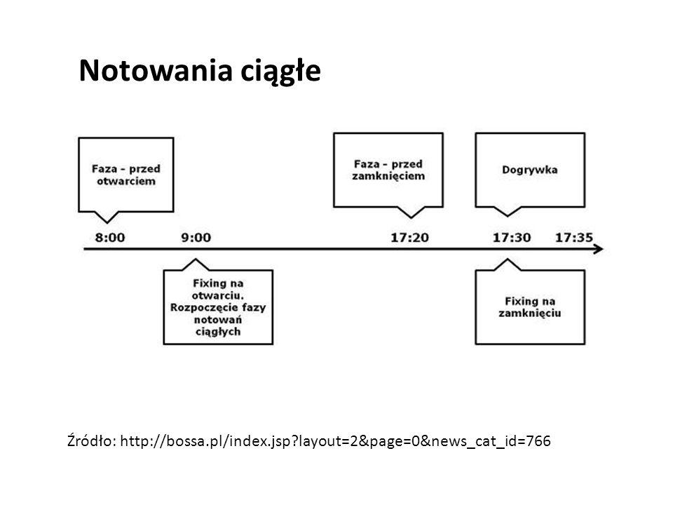 Notowania ciągłe Źródło: http://bossa.pl/index.jsp?layout=2&page=0&news_cat_id=766