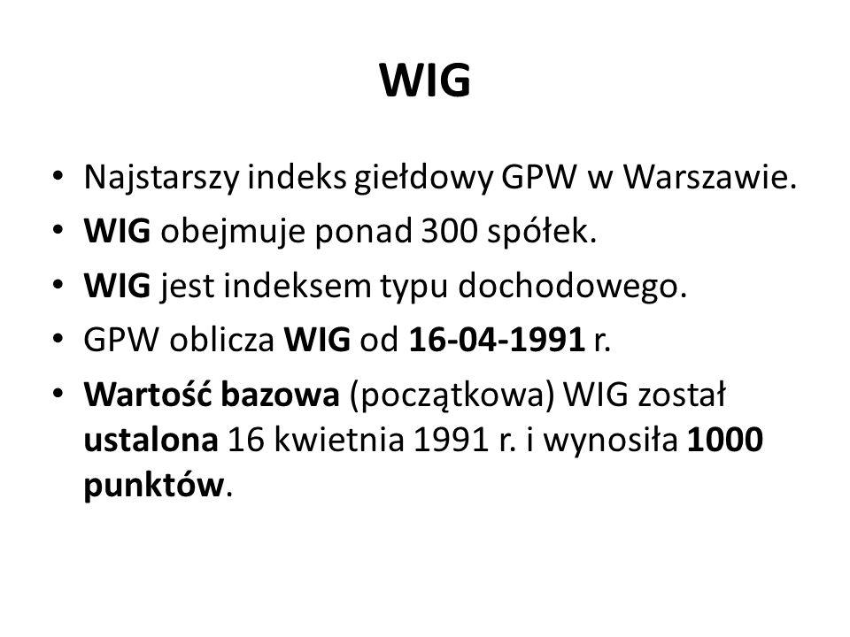 WIG Najstarszy indeks giełdowy GPW w Warszawie.WIG obejmuje ponad 300 spółek.