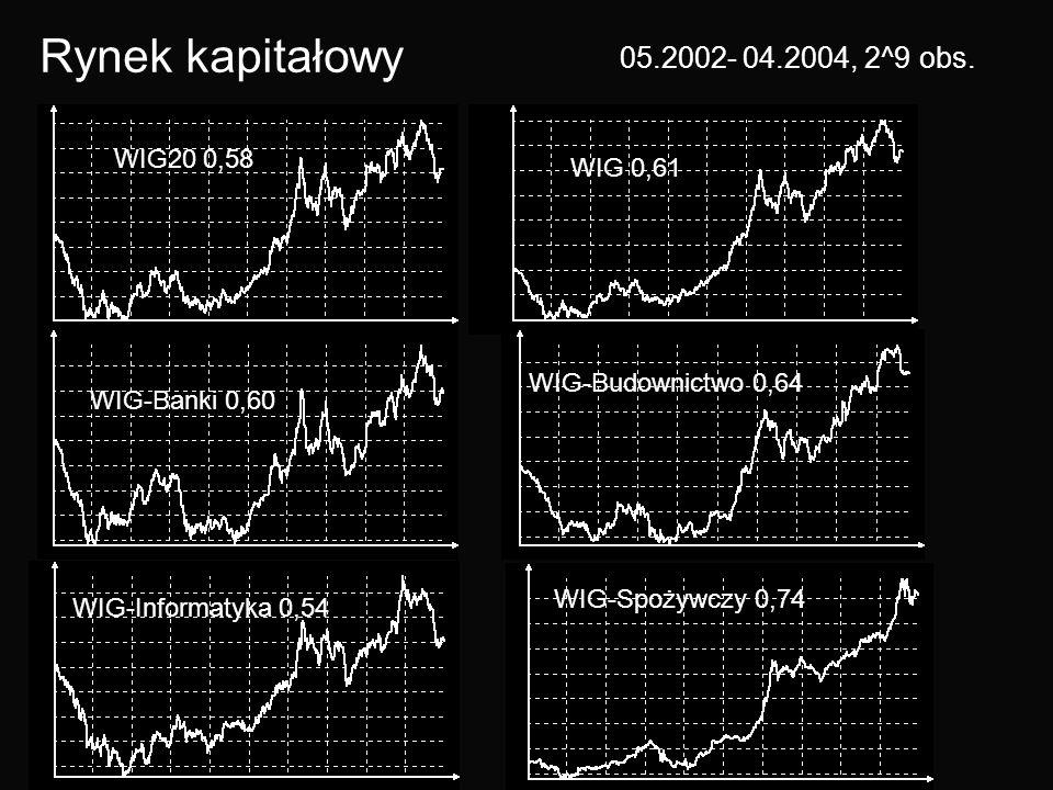 WIG20 0,58 WIG 0,61 WIG-Banki 0,60 WIG-Budownictwo 0,64 WIG-Informatyka 0,54 WIG-Spożywczy 0,74 Rynek kapitałowy 05.2002- 04.2004, 2^9 obs.