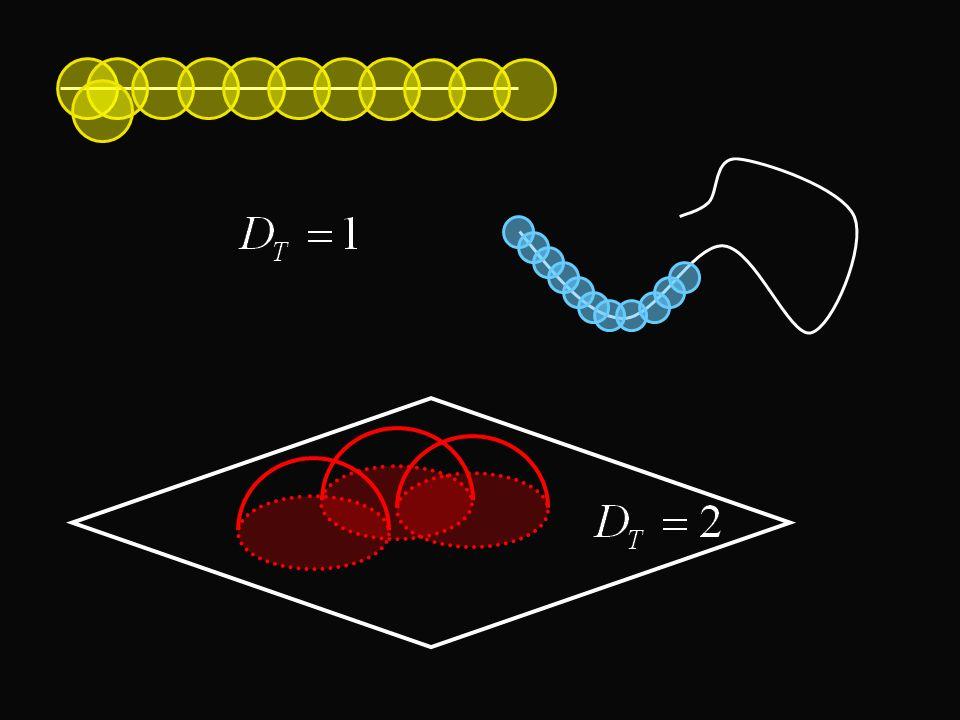 Ruch Browna i ułamkowy ruch Browna Ruch Browna to funkcja B(t), taka że, dla Δt ΔB(t) są: niezależne, izotropiczne, losowe.