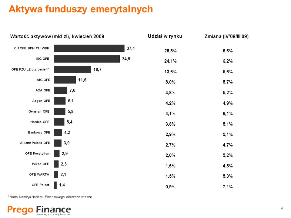 4 4 25,8% 24,1% 13,6% 8,0% 4,8% 4,2% 4,1% 3,8% 2,9% 2,7% 2,0% 1,6% 1,5% 0,9% Aktywa funduszy emerytalnych Wartość aktywów (mld zł), kwiecień 2009 Udzi