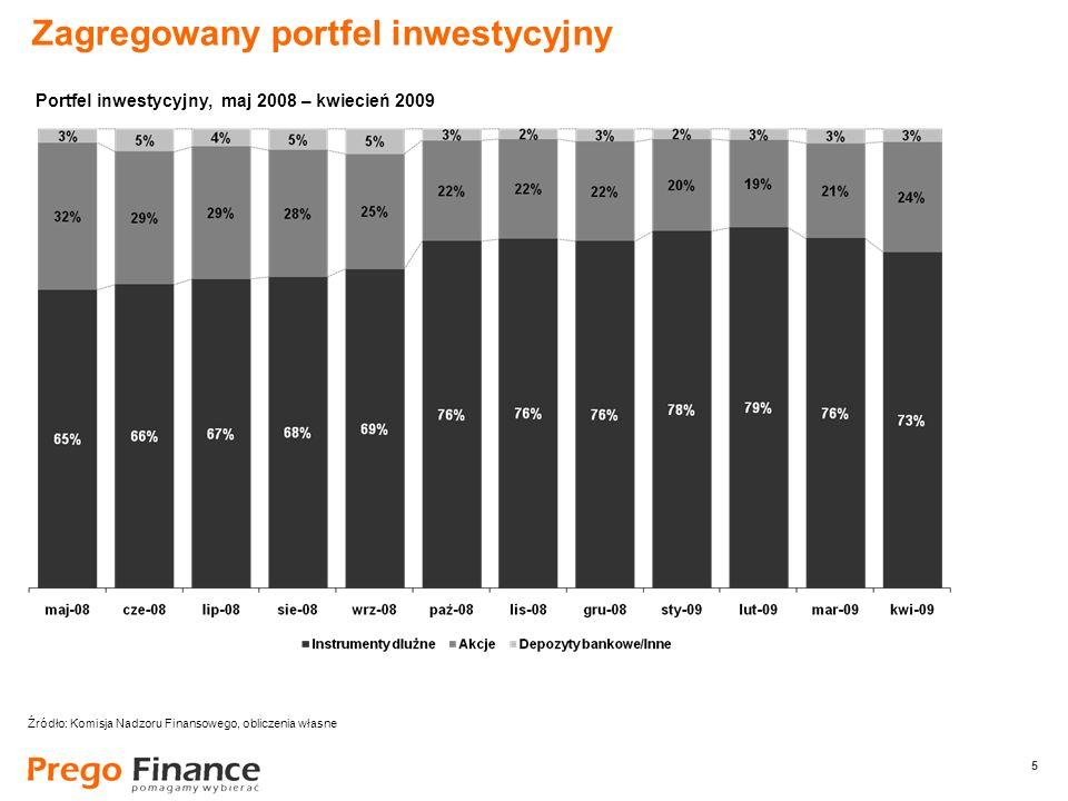 5 5 Zagregowany portfel inwestycyjny Źródło: Komisja Nadzoru Finansowego, obliczenia własne Portfel inwestycyjny, maj 2008 – kwiecień 2009