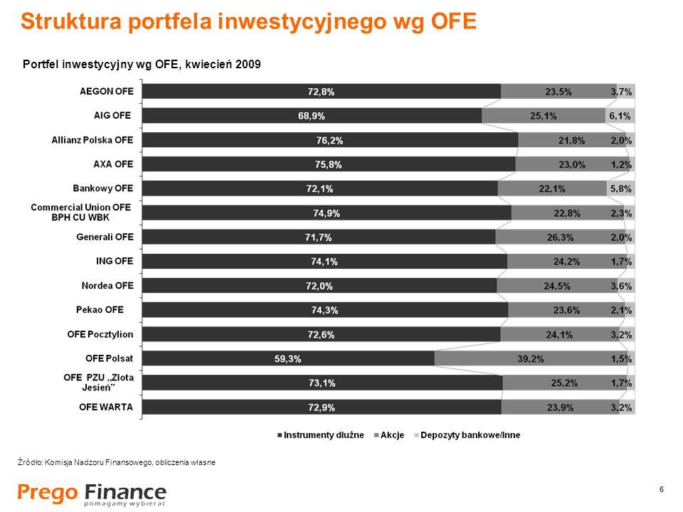 6 6 Struktura portfela inwestycyjnego wg OFE Źródło: Komisja Nadzoru Finansowego, obliczenia własne Portfel inwestycyjny wg OFE, kwiecień 2009