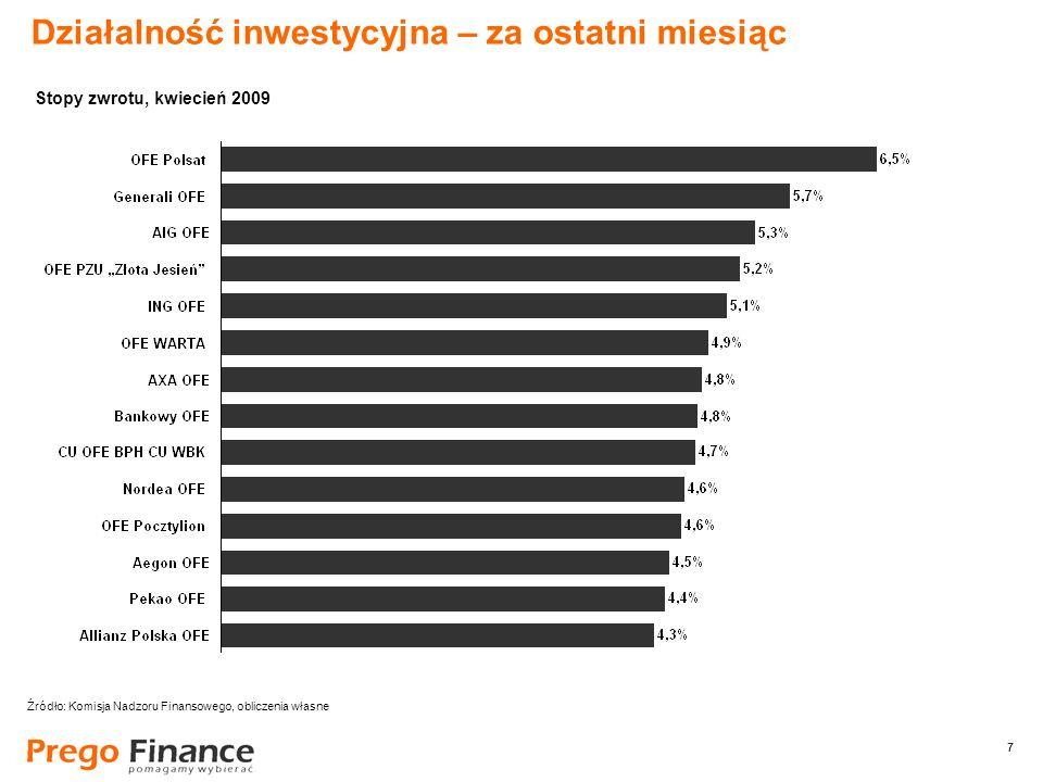 7 7 Działalność inwestycyjna – za ostatni miesiąc Źródło: Komisja Nadzoru Finansowego, obliczenia własne Stopy zwrotu, kwiecień 2009