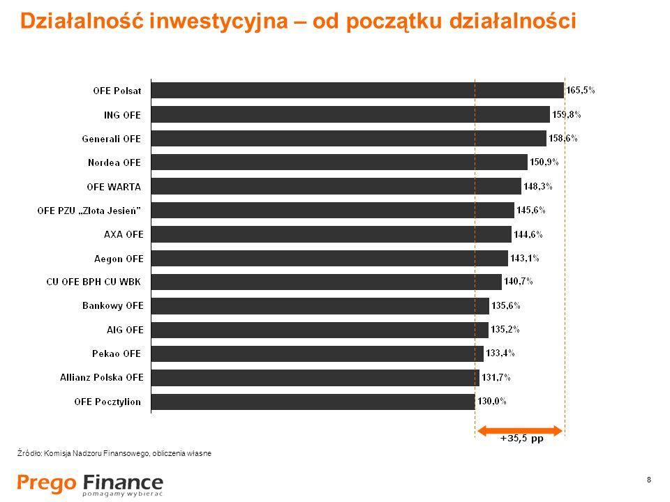 8 8 Działalność inwestycyjna – od początku działalności +3 5, 5 pp Źródło: Komisja Nadzoru Finansowego, obliczenia własne
