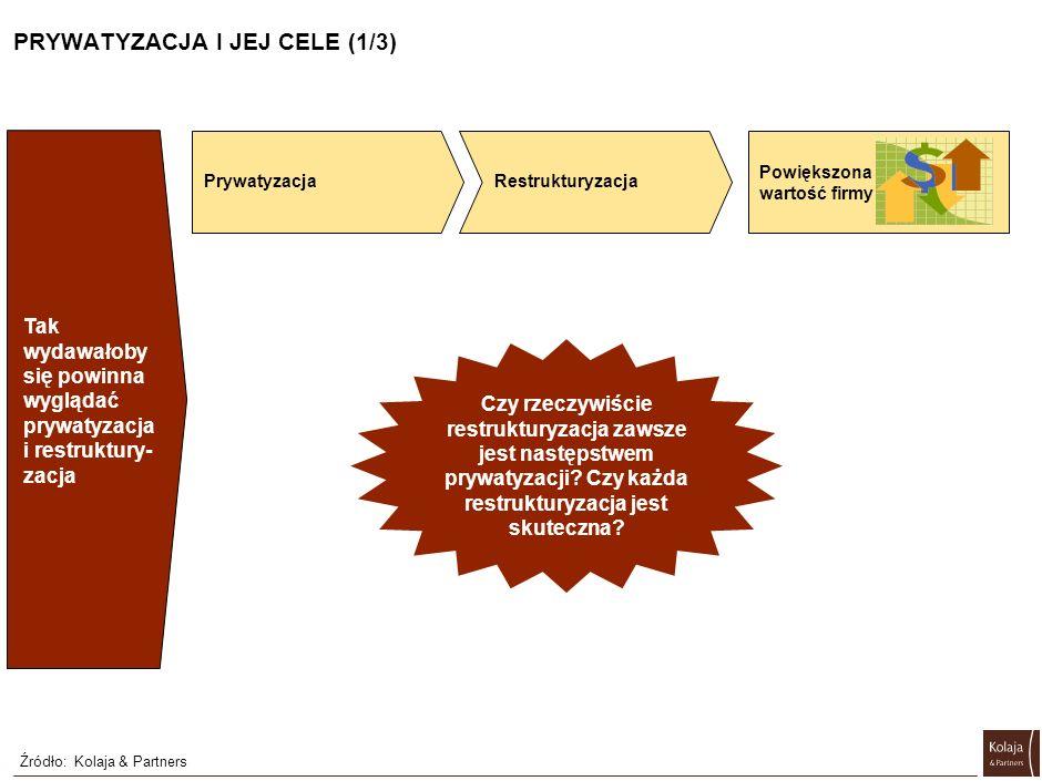 PRYWATYZACJA I JEJ CELE (1/3) Źródło:Kolaja & Partners Prywatyzacja Restrukturyzacja Powiększona wartość firmy Tak wydawałoby się powinna wyglądać prywatyzacja i restruktury- zacja Czy rzeczywiście restrukturyzacja zawsze jest następstwem prywatyzacji.