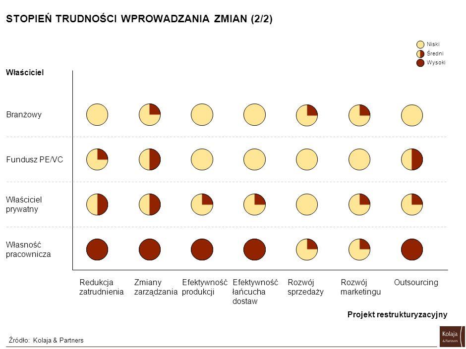 STOPIEŃ TRUDNOŚCI WPROWADZANIA ZMIAN (1/2) Źródło:Kolaja & Partners Wewnętrzne Optymalizacja łańcucha dostaw (opracowanie optymalnego modelu) Optymali