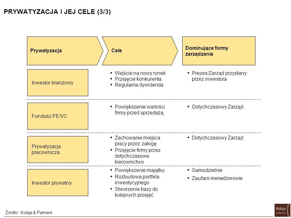STOPIEŃ TRUDNOŚCI WPROWADZANIA ZMIAN (1/2) Źródło:Kolaja & Partners Wewnętrzne Optymalizacja łańcucha dostaw (opracowanie optymalnego modelu) Optymalizacja zatrudnienia (Wyliczenie optymalnego poziomu zatrudnienia) Metodyczne Wdrożeniowe Optymalizacja łańcucha dostaw (implementacja) Optymalizacja zatrudnienia (redukcje zatrudnienia) Faza wdrożenia różni się od fazy diagnostycznej, gdyż stawia przed zespołem restrukturyza- cyjnym zupełnie inne wyzwania Rynkowe Segmentacja klientów Budowa działu marketingu (organizacja i systemy motywacyjne) Kampania reklamowa Budowa działu marketingu (podniesienie umiejętności) Duża trudność Mała trudność