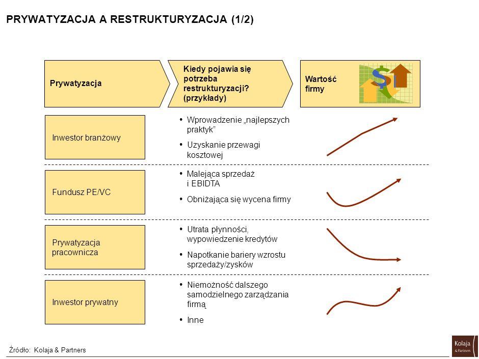 STOPIEŃ TRUDNOŚCI WPROWADZANIA ZMIAN (2/2) Źródło:Kolaja & Partners Właściciel Branżowy Właściciel prywatny Fundusz PE/VC Własność pracownicza Redukcja zatrudnienia Niski Średni Wysoki Rozwój sprzedaży Zmiany zarządzania Efektywność produkcji Efektywność łańcucha dostaw Rozwój marketingu Outsourcing Projekt restrukturyzacyjny