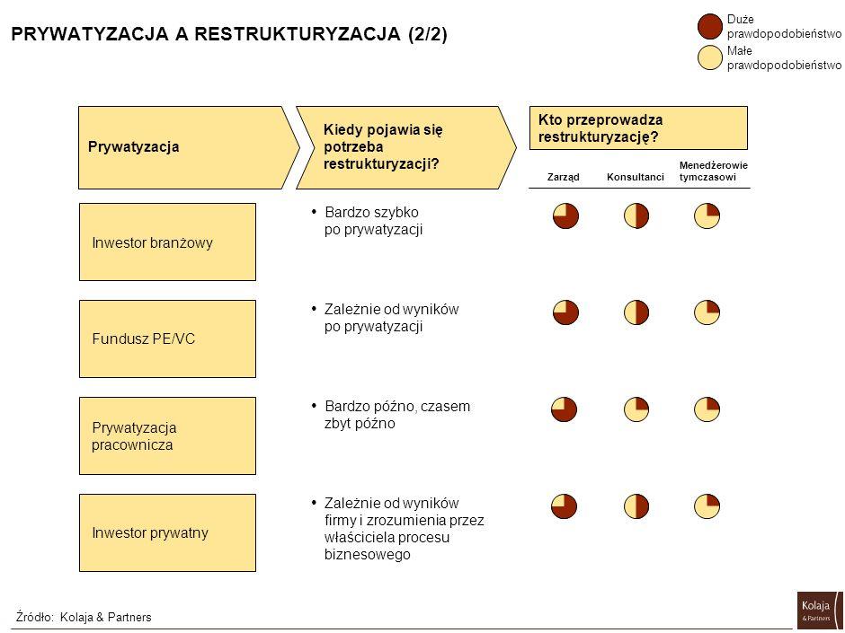PRYWATYZACJA A RESTRUKTURYZACJA (1/2) Źródło:Kolaja & Partners Prywatyzacja Kiedy pojawia się potrzeba restrukturyzacji? (przykłady) Wartość firmy Wpr