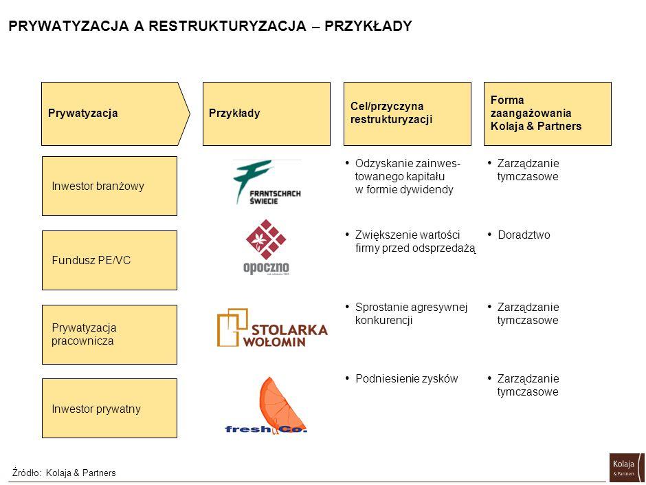 PRYWATYZACJA A RESTRUKTURYZACJA (2/2) Źródło:Kolaja & Partners Prywatyzacja Kiedy pojawia się potrzeba restrukturyzacji? Kto przeprowadza restrukturyz
