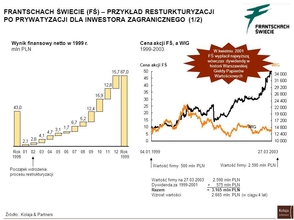 PRYWATYZACJA A RESTRUKTURYZACJA – PRZYKŁADY Źródło:Kolaja & Partners Prywatyzacja Cel/przyczyna restrukturyzacji Odzyskanie zainwes- towanego kapitału