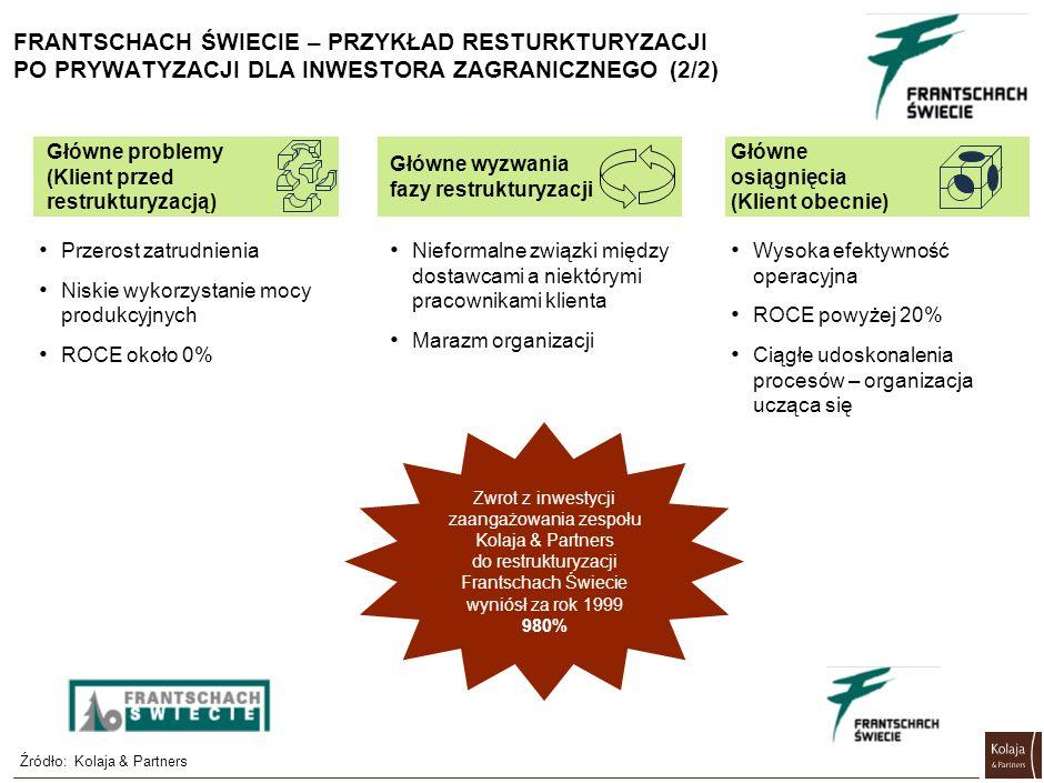 Przerost zatrudnienia Niskie wykorzystanie mocy produkcyjnych ROCE około 0% FRANTSCHACH ŚWIECIE – PRZYKŁAD RESTURKTURYZACJI PO PRYWATYZACJI DLA INWESTORA ZAGRANICZNEGO (2/2) Główne problemy (Klient przed restrukturyzacją) Wysoka efektywność operacyjna ROCE powyżej 20% Ciągłe udoskonalenia procesów – organizacja ucząca się Główne osiągnięcia (Klient obecnie) Zwrot z inwestycji zaangażowania zespołu Kolaja & Partners do restrukturyzacji Frantschach Świecie wyniósł za rok 1999 980% Źródło:Kolaja & Partners Główne wyzwania fazy restrukturyzacji Nieformalne związki między dostawcami a niektórymi pracownikami klienta Marazm organizacji