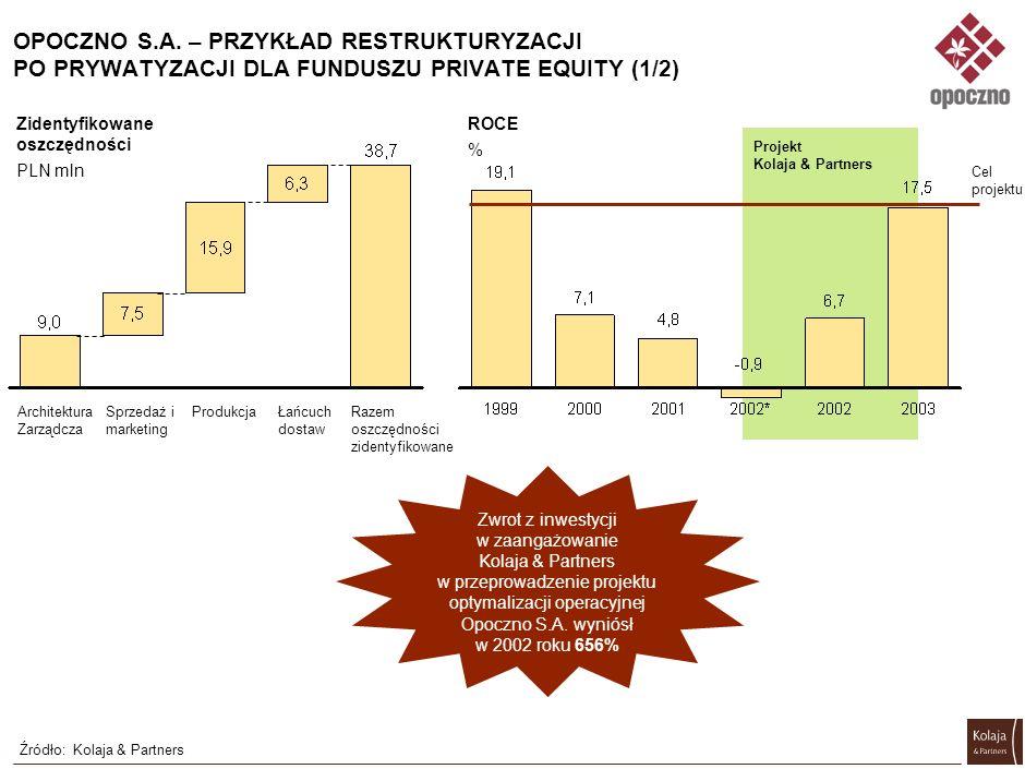 Przerost zatrudnienia Niskie wykorzystanie mocy produkcyjnych ROCE około 0% FRANTSCHACH ŚWIECIE – PRZYKŁAD RESTURKTURYZACJI PO PRYWATYZACJI DLA INWEST