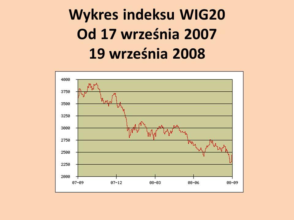Wykres indeksu WIG20 Od 17 września 2007 19 września 2008