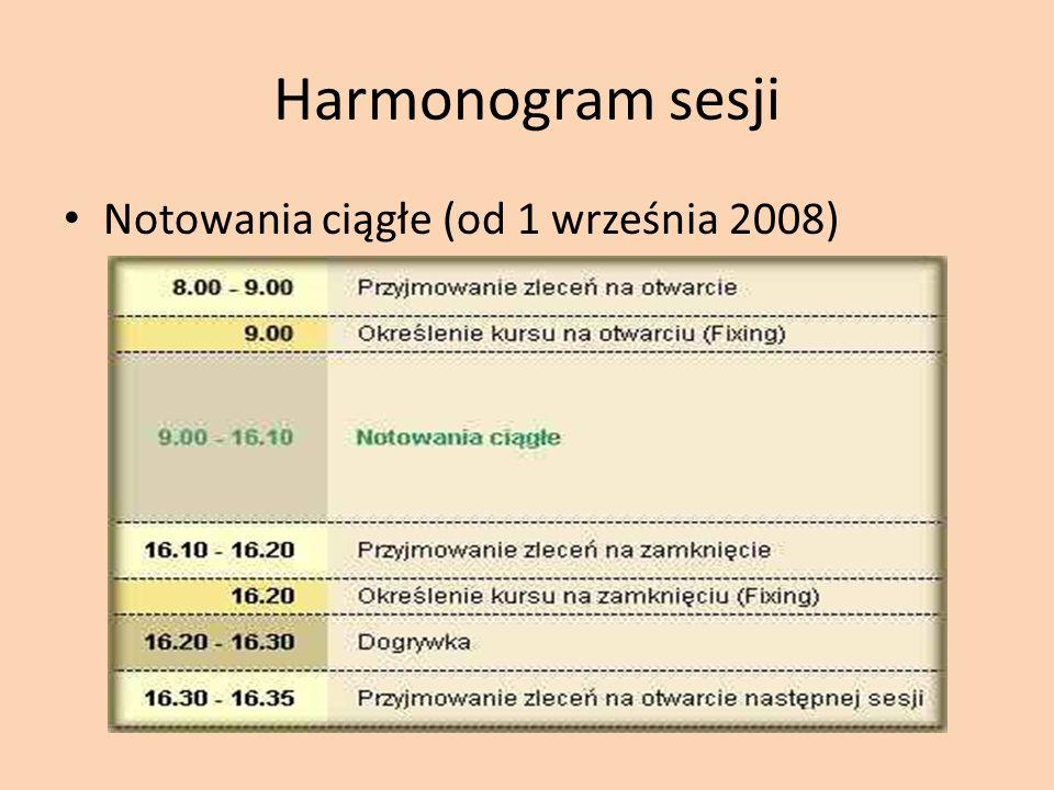 Harmonogram sesji Notowania ciągłe (od 1 września 2008)