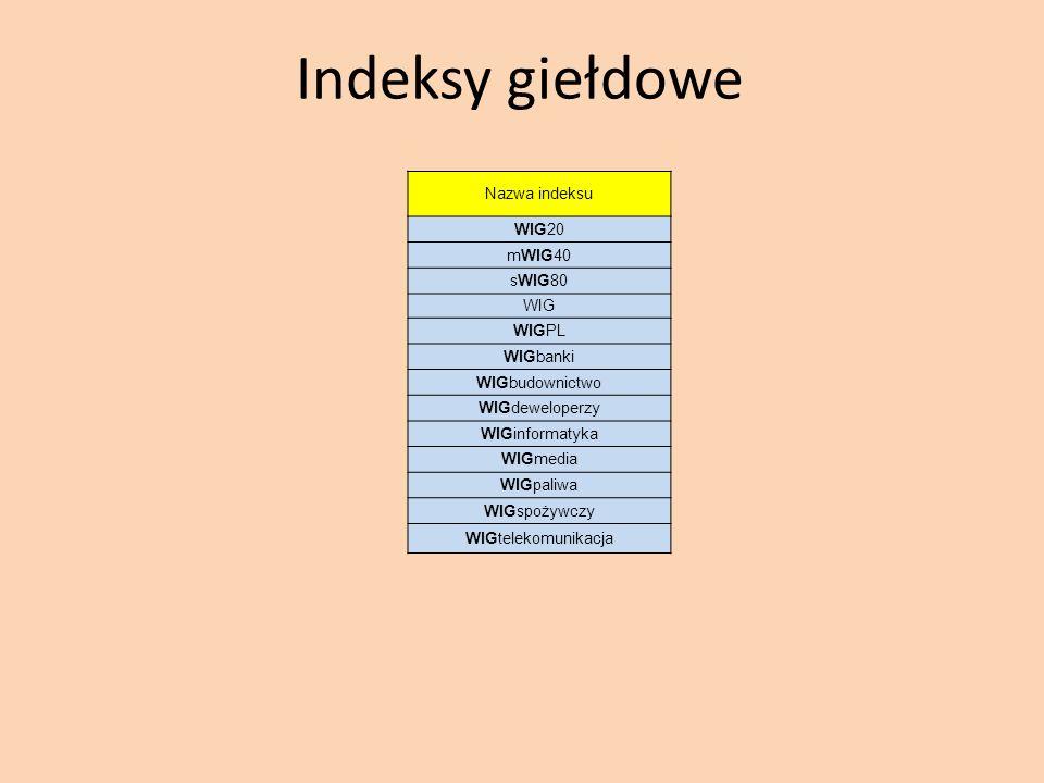 Indeksy giełdowe Nazwa indeksu WIG20 mWIG40 sWIG80 WIG WIGPL WIGbanki WIGbudownictwo WIGdeweloperzy WIGinformatyka WIGmedia WIGpaliwa WIGspożywczy WIG