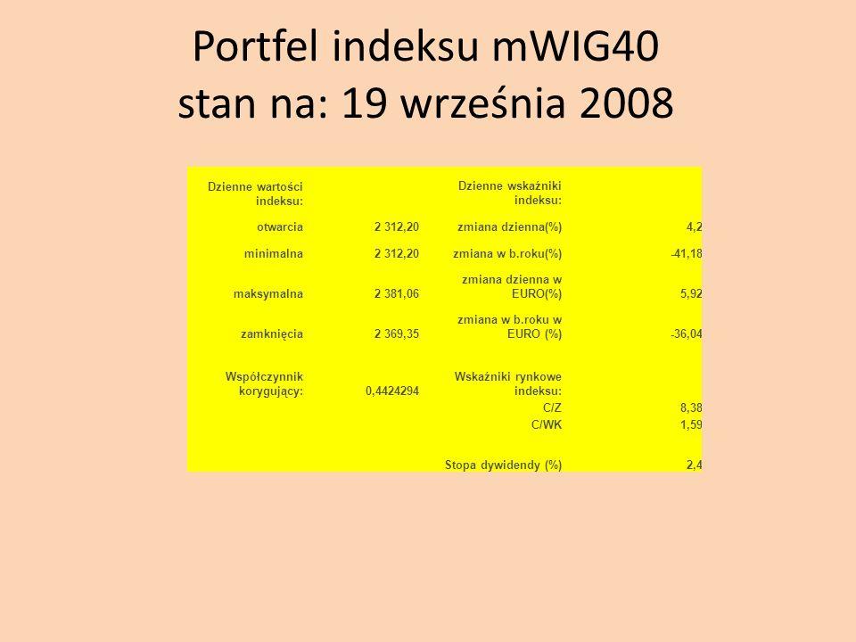 Portfel indeksu mWIG40 stan na: 19 września 2008 Dzienne wartości indeksu: Dzienne wskaźniki indeksu: otwarcia2 312,20zmiana dzienna(%)4,2 minimalna2