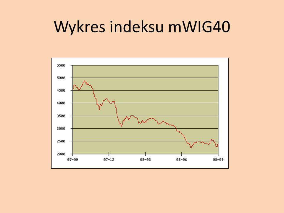 Wykres indeksu mWIG40