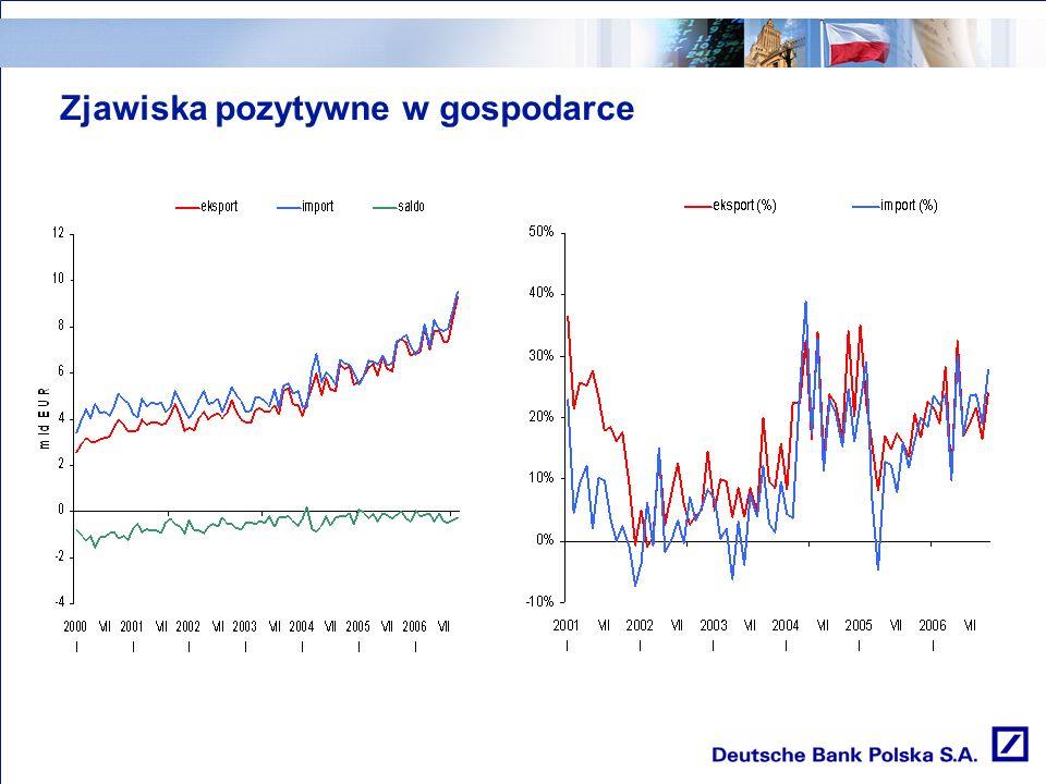 Zjawiska pozytywne w gospodarce