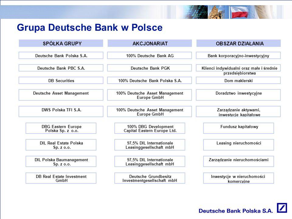 Deutsche Bank zainwestował w Polsce około 230 mln USD Deutsche Bank zatrudnia w Polsce 1170 pracowników w 42 miastach Aktywa Grupy Deutsche Bank w Polsce wynoszą 2.266 mln EUR Przychody Grupy Deutsche Bank na koniec roku 2006 wyniosły 110 mln EUR