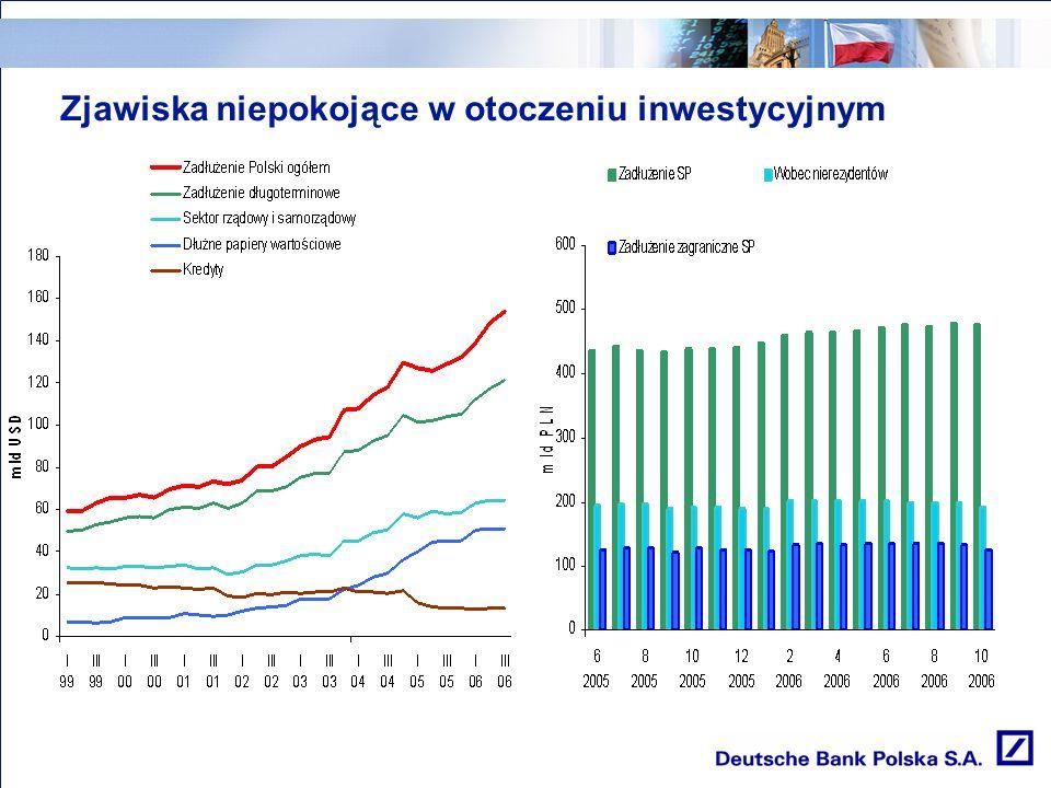 Zjawiska niepokojące w otoczeniu inwestycyjnym