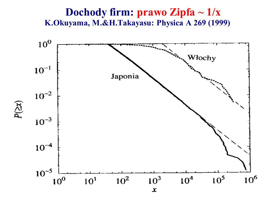 Dochody firm: prawo Zipfa ~ 1/x K.Okuyama, M.&H.Takayasu: Physica A 269 (1999)