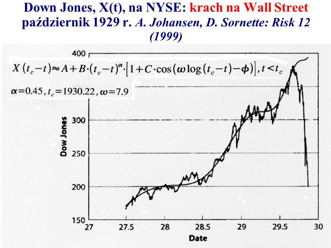 Down Jones, X(t), na NYSE: krach na Wall Street październik 1929 r. A. Johansen, D. Sornette: Risk 12 (1999)