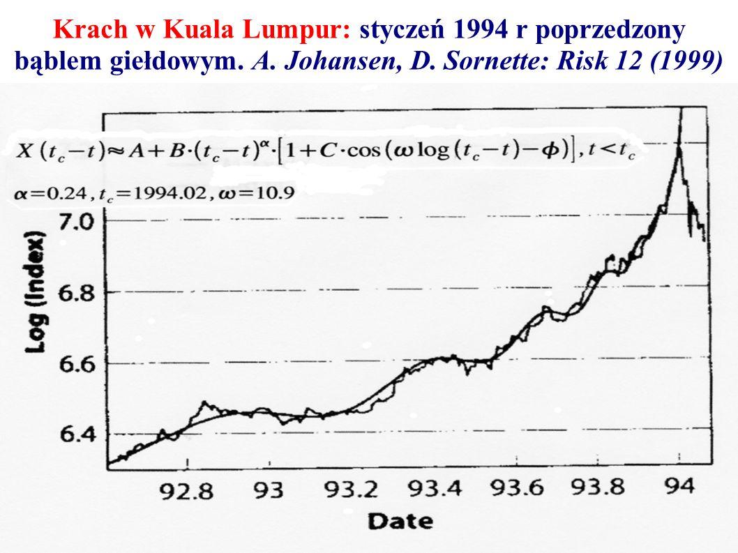 Krach w Kuala Lumpur: styczeń 1994 r poprzedzony bąblem giełdowym. A. Johansen, D. Sornette: Risk 12 (1999)