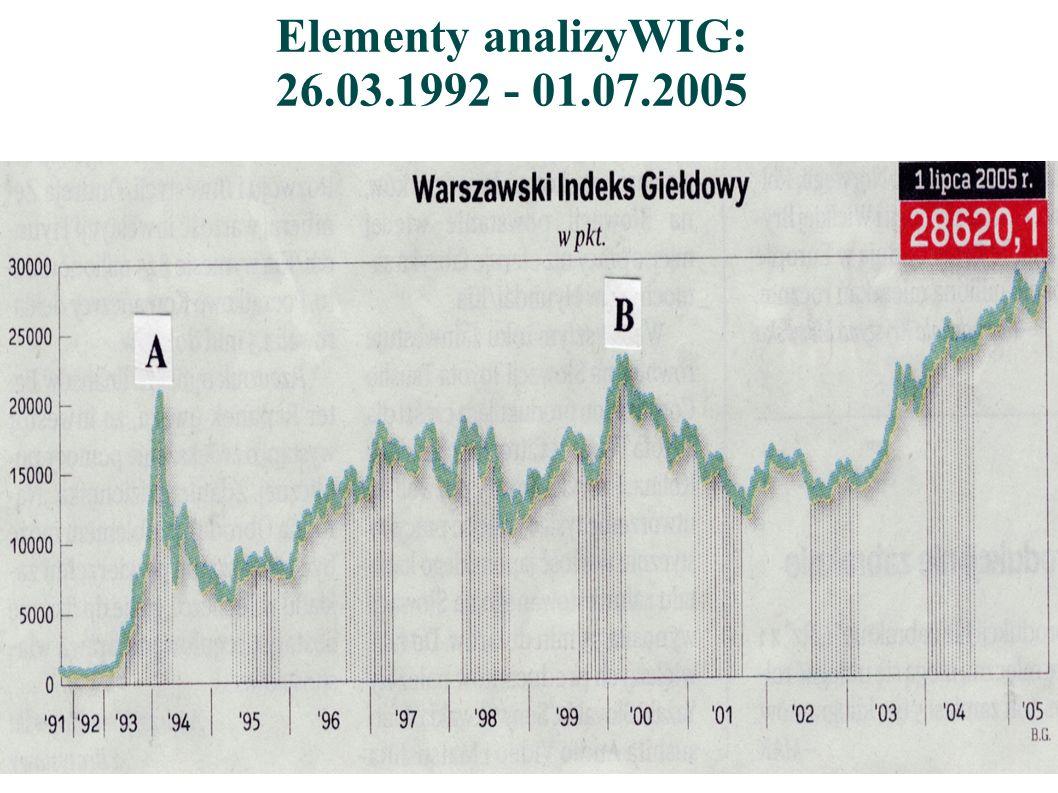 Elementy analizyWIG: 26.03.1992 - 01.07.2005