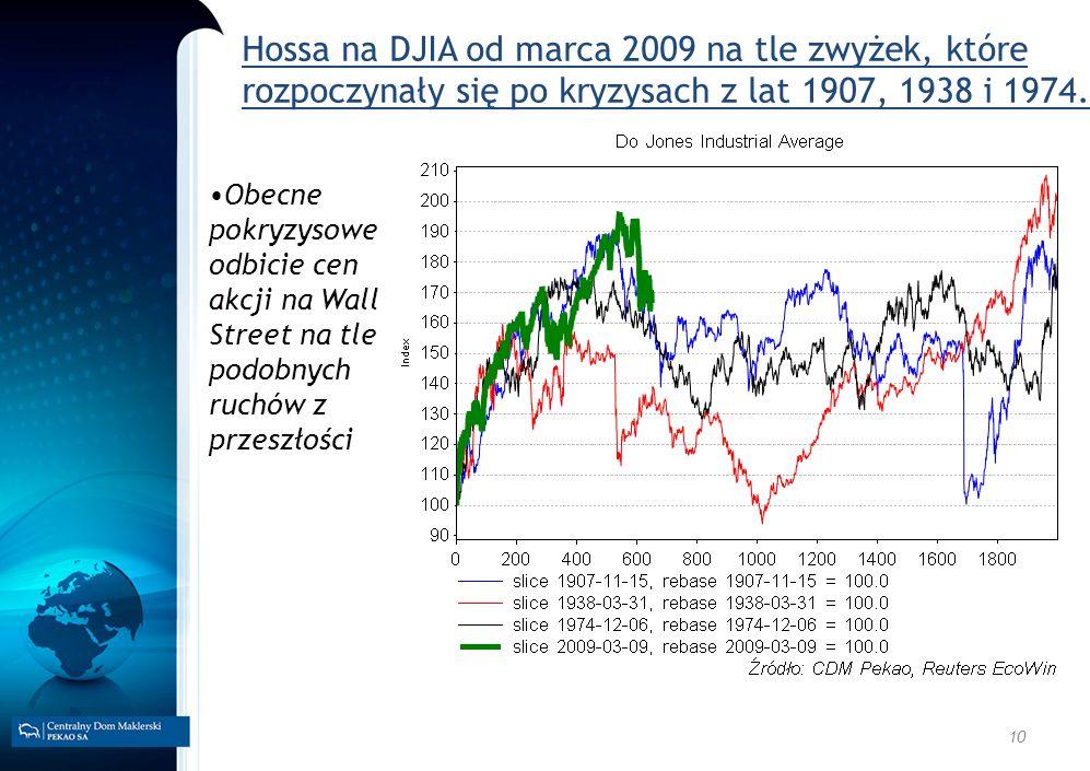 10 Hossa na DJIA od marca 2009 na tle zwyżek, które rozpoczynały się po kryzysach z lat 1907, 1938 i 1974. Obecne pokryzysowe odbicie cen akcji na Wal