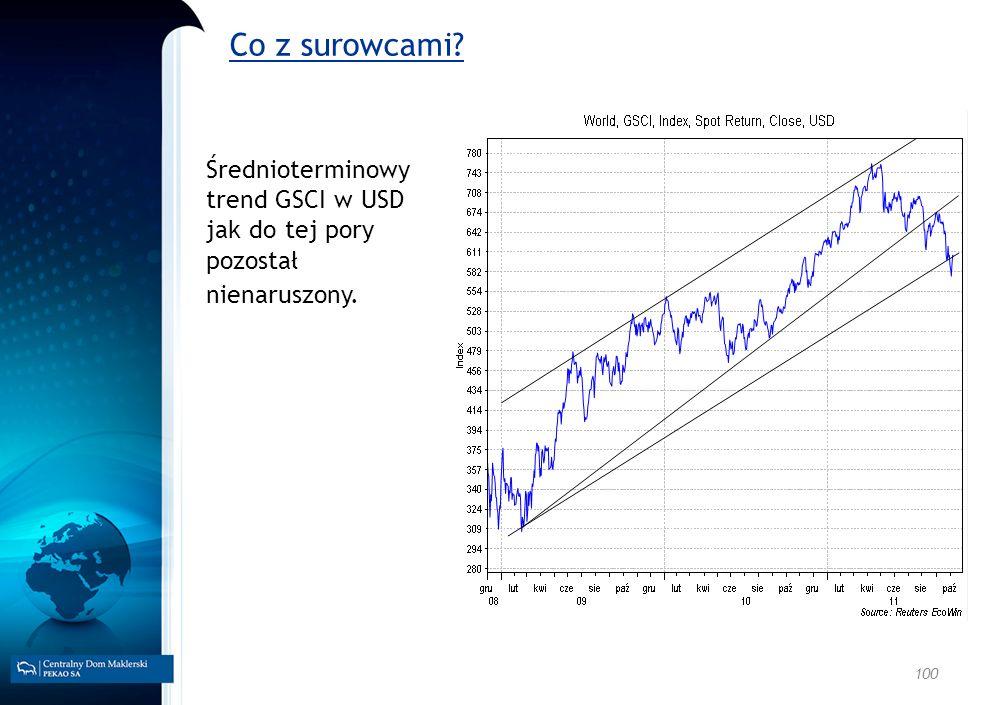 100 Co z surowcami? Średnioterminowy trend GSCI w USD jak do tej pory pozostał nienaruszony.