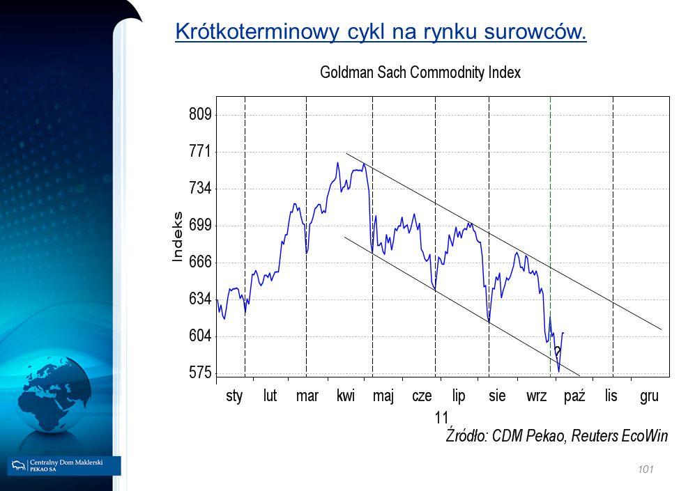 101 Krótkoterminowy cykl na rynku surowców.